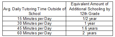 Comparison of Parent & Tutoring Time