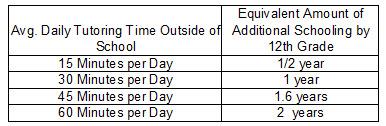 Comparison of Parent & Tutoring Time
