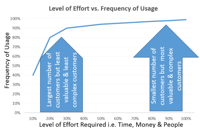 Effort vs. Usage.png